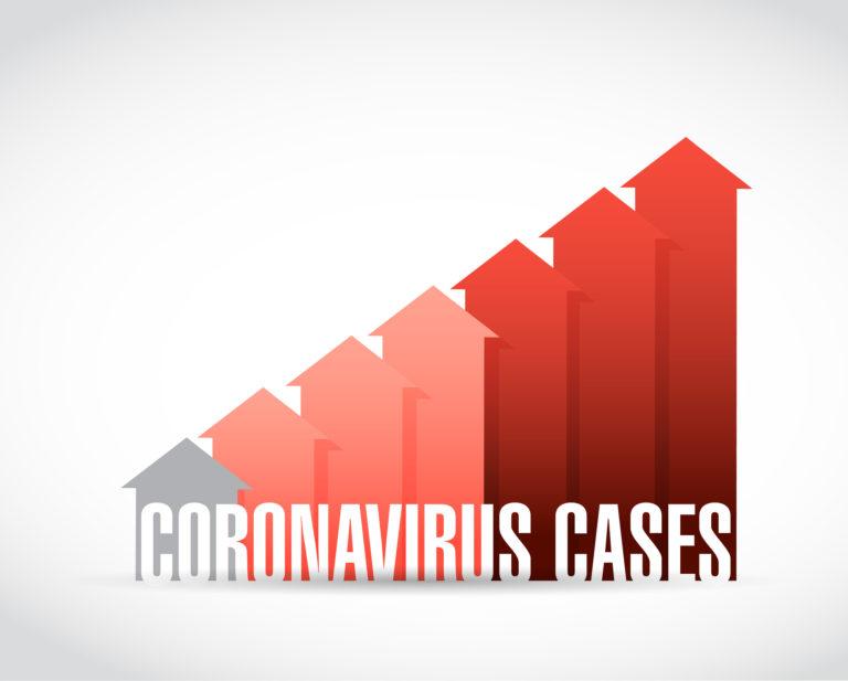 Coronavirus Cases Increase