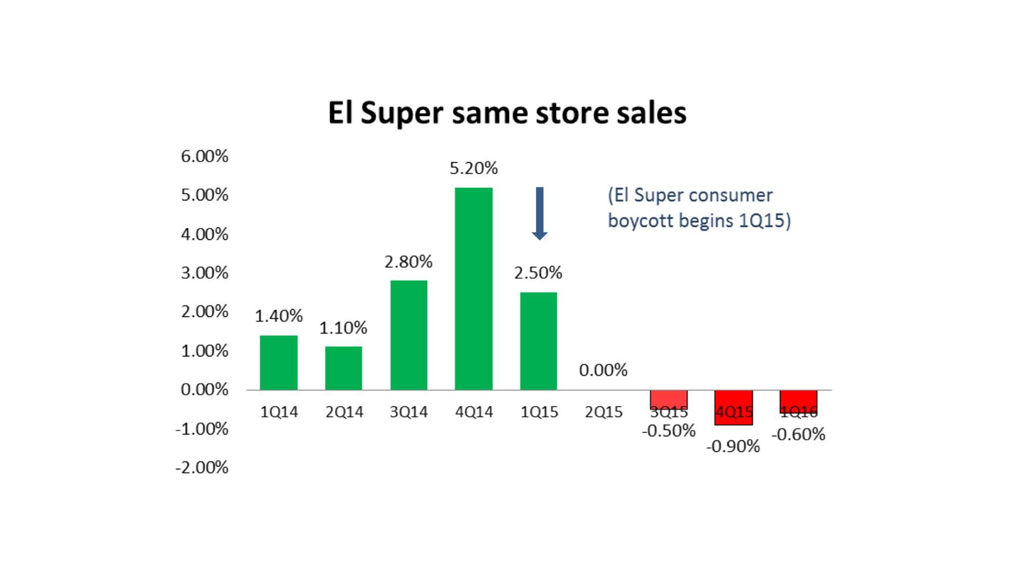 SSS Decline at El Super
